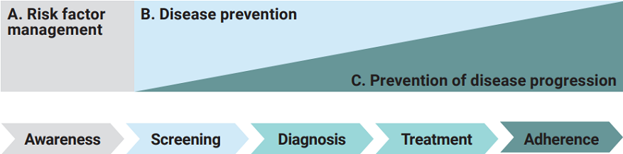 Grafik Upjohn NCD White Paper: Stages in the management of NCDs